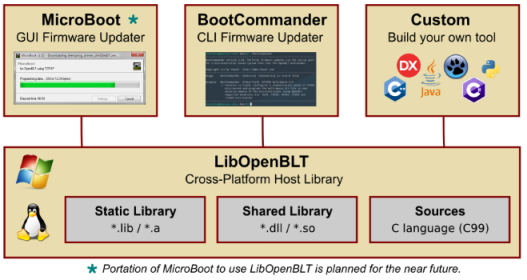 The road towards OpenBLT version 1 5 0 | Feaser Developer Blog