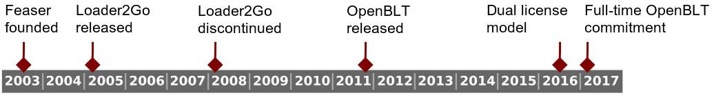OpenBLT Timeline