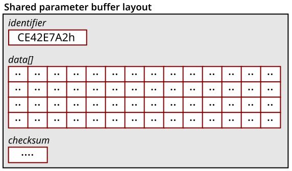 Data exchange between OpenBLT and your firmware | Feaser