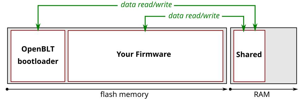 Data exchange between OpenBLT and your firmware | Feaser Developer Blog