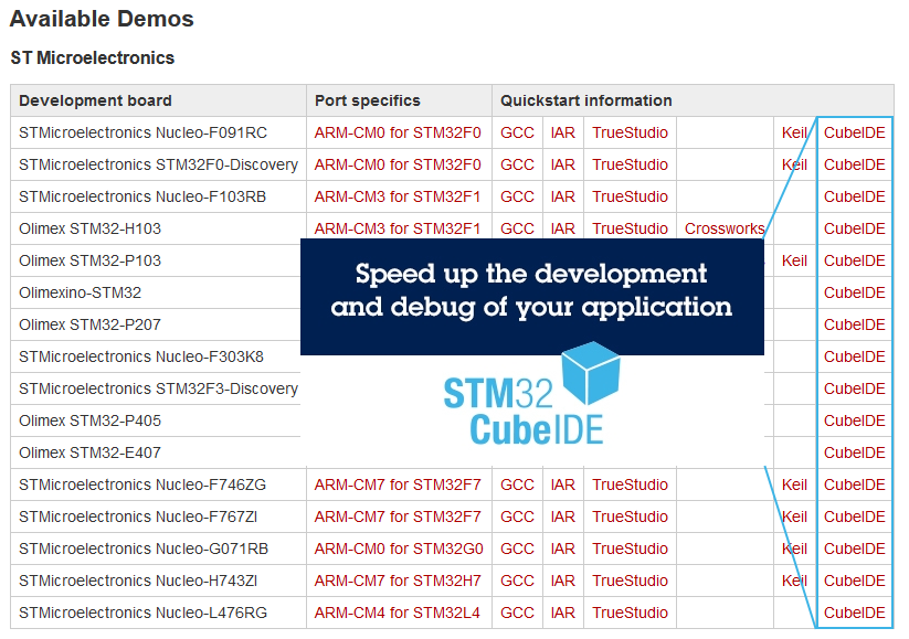 Screenshot from the OpenBLT Wiki. Specifically the page with a table featuring all demo programs. It highlights the column with CubeIDE demos.