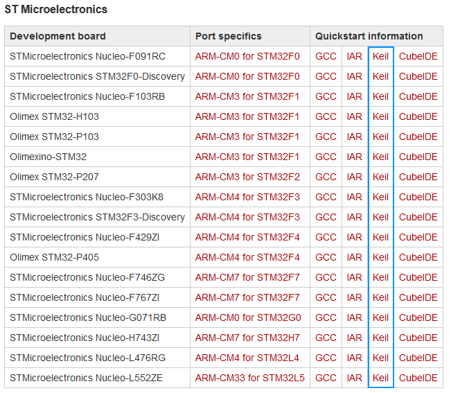 Table with an overview of all STM32 demo programs. It highlights that Keil MDK is now supported for all ST demo program in the version 1.12.0 release of the OpenBLT bootloader.