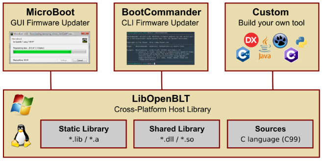 Overview of LibOpenBLT that shows that it's a library upon which MicroBoot and BootCommander are built. Also that you can use LibOpenBLT as a foundation to develop your own firmware update tool.